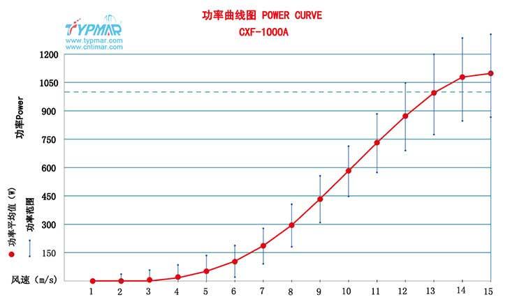 磁悬浮风力发电机CXF1000W48V 功率曲线图