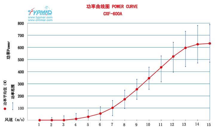 磁悬浮风力发电机CXF600W24V 功率曲线图