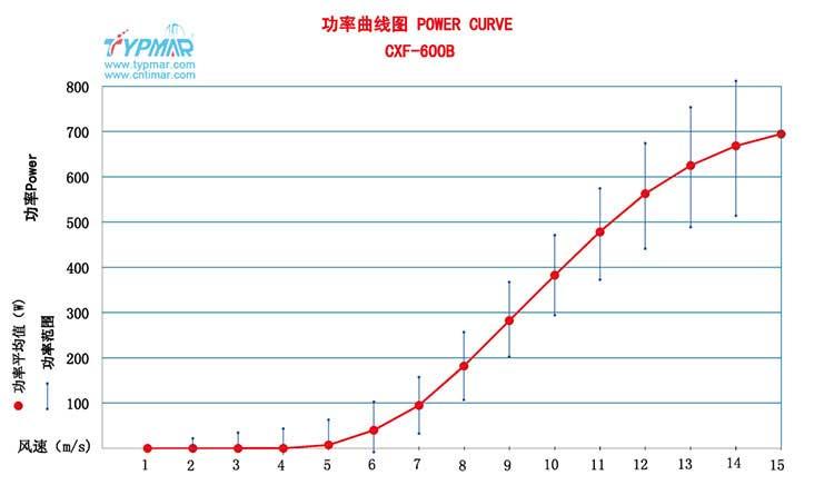 磁悬浮风力发电机CXF400W48V 功率曲线图